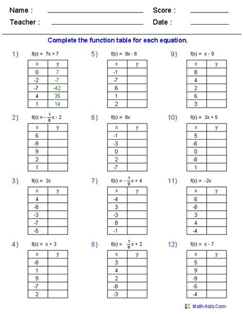 Evaluating Functions Worksheet Answers