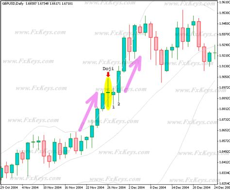 candlestick pattern babypips bollinger bands and candlestick patterns