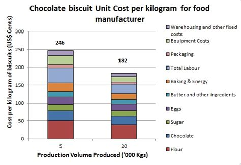 unit cost unit cost production costs cost of manufacture