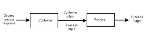 exle of open loop system with block diagram open loop system