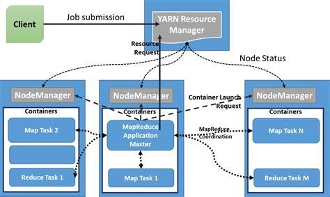 hadoop architecture diagram pics for gt hadoop mapreduce architecture diagram