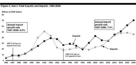 us timeline iran sanctions exportlawblog 187 gao report questions effectiveness of u s