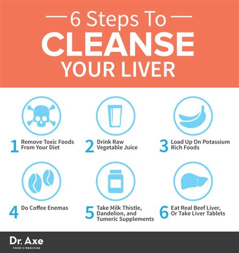 How To Detox Your After by 6 Step Liver Cleanse