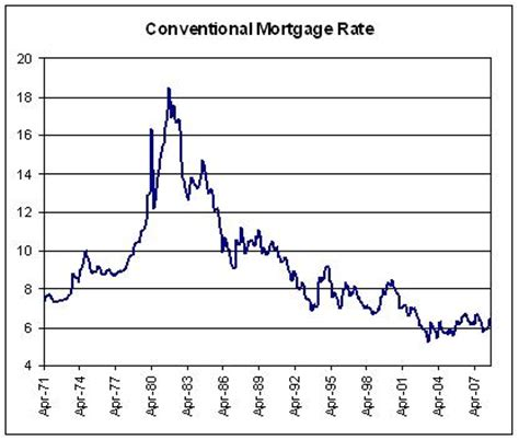 on real estate and interest rates ncblog
