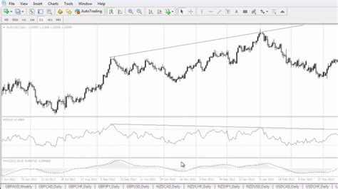 forex tutorial analysis what is divergence in forex technical analysis trading