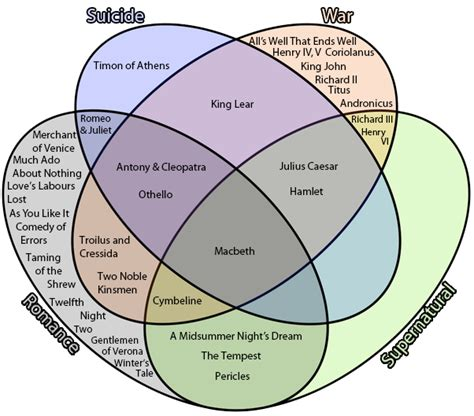 teaching venn diagrams venn diagram images how to guide and refrence