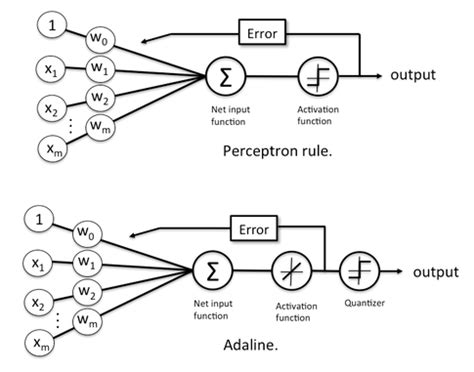 pattern classification and regression using multilayer perceptron machine learning faq