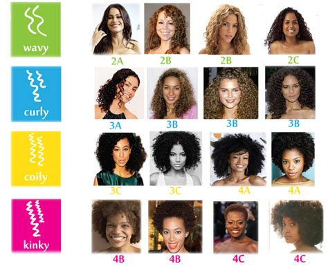 Types Of Hair Chart by What S Your Curl Type Lipstick Villain