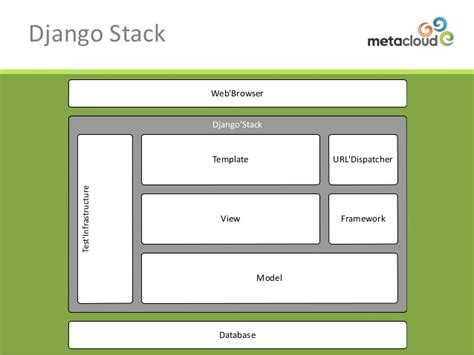 django creating test database slow my clips by kevin mcdonnell