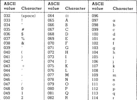 Character Letter Definition ascii space symbol