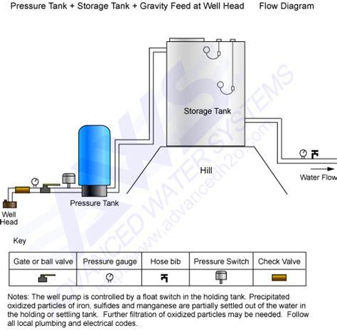 pressure tank diagram water pressure tank diagram water free engine image for