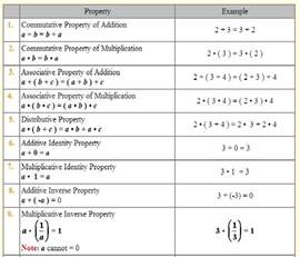 Table Properties Properties Of Real Numbers Mrs Tammy Davis S Class Website