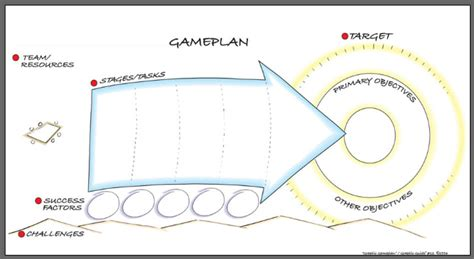 graphic facilitation templates evaluation template