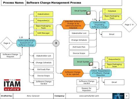 it change management process template process of the month software change management process