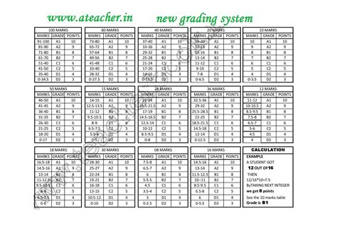 grading pattern of cce new modified cce marks grade points ap cfms gnana
