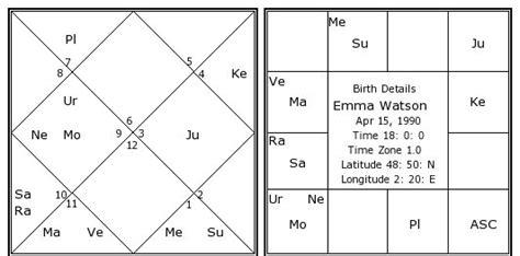 Emma Watson Kundli | emma watson birth chart emma watson kundli horoscope