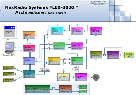 block diagram software flex 3000 block diagram
