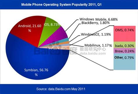 operating system for mobile phones china mobile phone industry report in 10 charts q1 2011