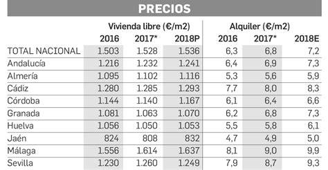 Como Calcular Subida Anual Alquileres Pisos 2016 | como calcular subida anual alquileres pisos 2016 como