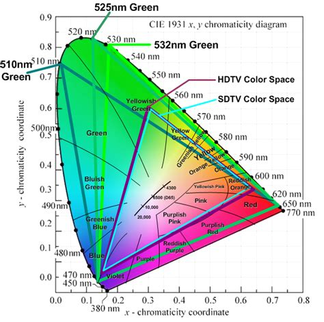 color space definition direct diode green lasers part 2 chromaticity karl