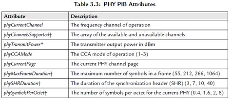reference books for zigbee zigbee 协议学习笔记 作业部落 cmd markdown 编辑阅读器