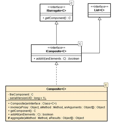 design pattern for multiple data sources perfectjpattern composite design pattern