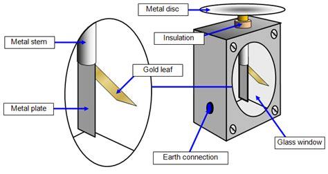 electroscope diagram aditya abeysinghe presentations