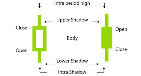 candlestick pattern oanda price chart styles in trading interpreting trading