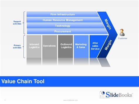Value Chain Templates In Powerpoint Value Chain Analysis Ppt