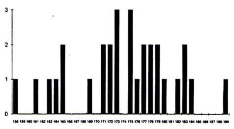 diagramme a batonnet satistique representation graphique