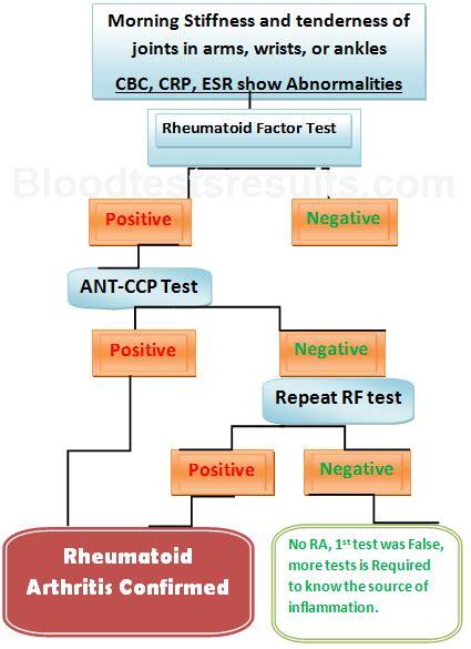 cccp testi rheumatoid factor levels chart search storage