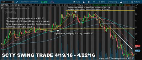 swing trade alerts surge traders swing trading alerts day trading chat room