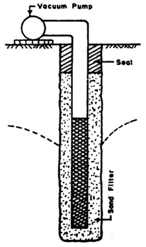 Vacuum Creation Methods Excavations Vacuum Method Forced Flow Builder S Engineer