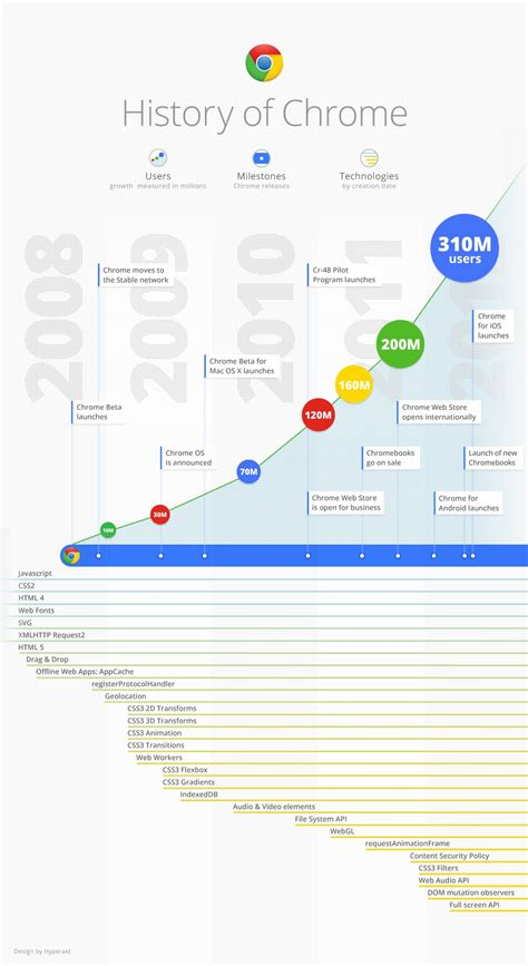 google images infographic infographic history of google chrome