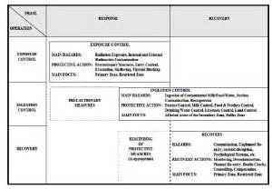 Emergency Operation Plan Template by Emergency Operations Plan Template Best Template Idea
