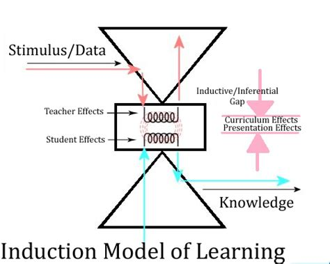 electromagnetic induction model d ed reckoning induction inferential model of learning