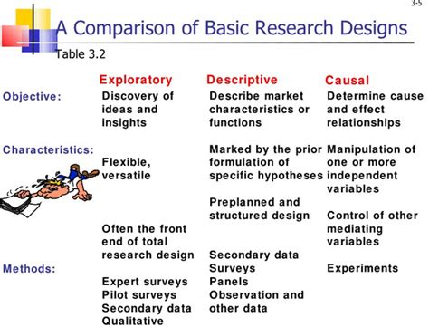 Define Cross Sectional Design by Chapters 3 And 4 And Ethical Studies 452 With