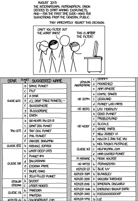 Xkcd Drop Table by Xkcd Exoplanet Names