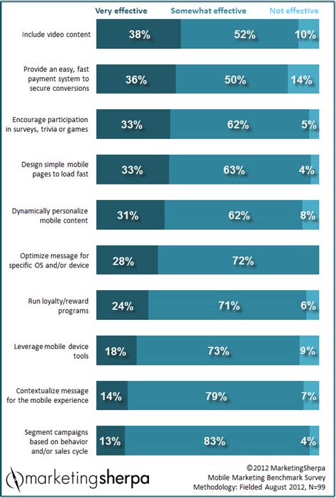 marketing research chart which mobile tactics are most effective marketingsherpa