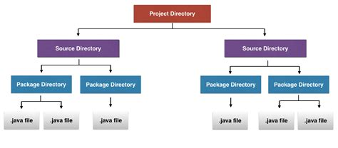 java directory layout traditional java code structure modular programming in