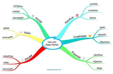 imagenes de mapas mentales bellos 25 ejemplos de mapas mentales