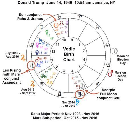 donald trump zodiac chart hillary clinton versus donald trump living your life