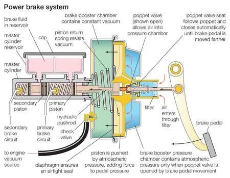 how cars work engines diesel fuel and brakes by how does a vacuum booster work and what is the vacuum in vacuum brake booster quora