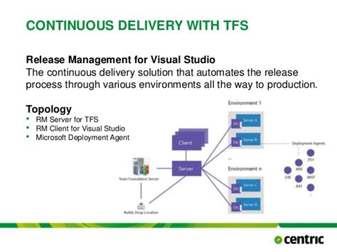 manage assets for the delivery of a release continuous delivery with team foundation server