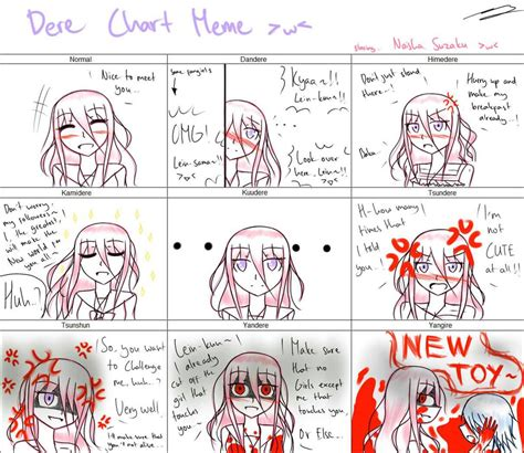 How To Type Memes - meme naisha s dere type by natalisuzaku chan on deviantart