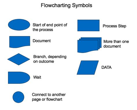What Does A Level 2 Background Check Show Process Flowchart Template Sipoc Diagrams