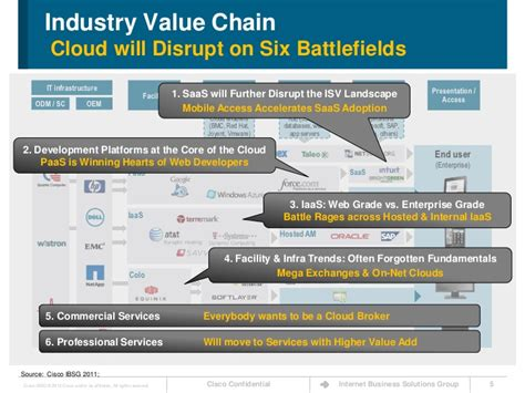 The Cloud Value Chain Exposed ? Takeaways for Network Service Provide