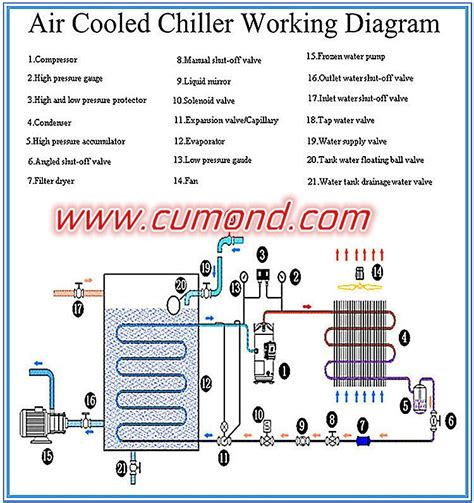 trane water cooled chiller piping diagrams air chiller