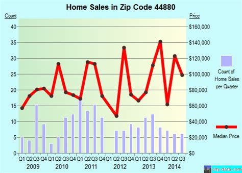 top home value estimate on national homebuyers property