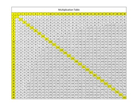 printable multiplication chart to 30 multiplication table 100x100 chart www pixshark com